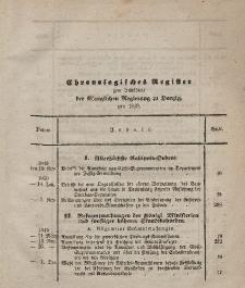 Amts-Blatt der Königlichen Regierung zu Danzig. Jahrgang 1850 (Chronologisches Register)
