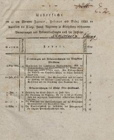 Amts-Blatt der Königlichen Preußischen Regierung zu Königsberg, 1828 (Uebersicht - Januar-September)