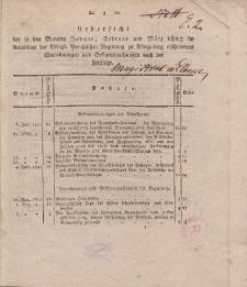 Amts-Blatt der Königlichen Preußischen Regierung zu Königsberg, 1823 (Uebersicht - Januar-Dezember)