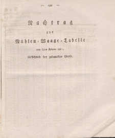 Gesetz-Sammlung für die Königlichen Preussischen Staaten (Nachtrag), 1812