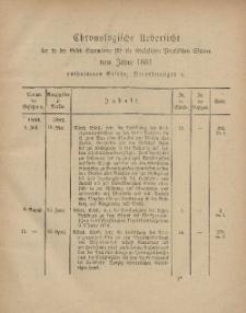 Gesetz-Sammlung für die Königlichen Preussischen Staaten (Chronologische Uebersicht), 1881