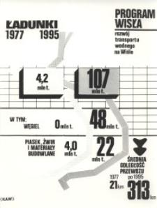 Program Wisła : ładunki 1977; 1995 (plansza)