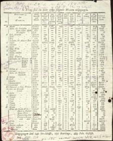 Aus Elbing sind im Jahre: 1780