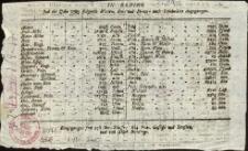 Aus Elbing sind im Jahre: 1783
