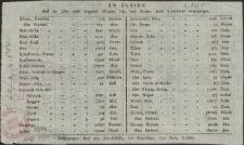 Aus Elbing sind im Jahre: 1786