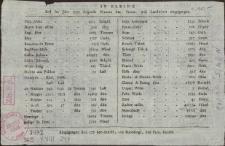 Aus Elbing sind im Jahre: 1790