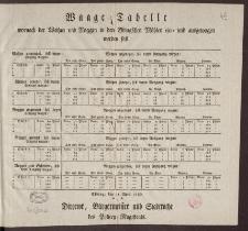 Waage-Tabelle wornach der Weitzen und Roggen in den Elbingschen Mühlen ein- und ausgewogen werden soll